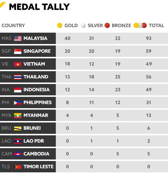 Tổng kết BXH SEA Games 29 ngày 23/8: Singapore rất cố gắng nhưng vẫn sau Việt Nam - Ảnh 8.