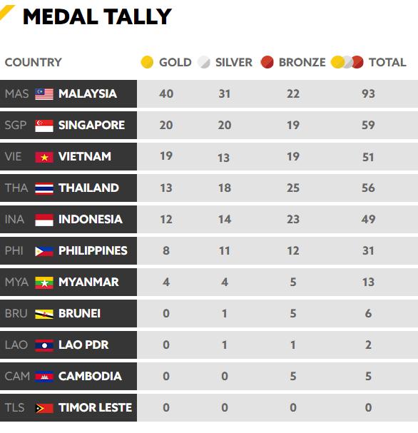 Tổng kết BXH SEA Games 29 ngày 23/8: Singapore rất cố gắng nhưng vẫn sau Việt Nam - Ảnh 7.