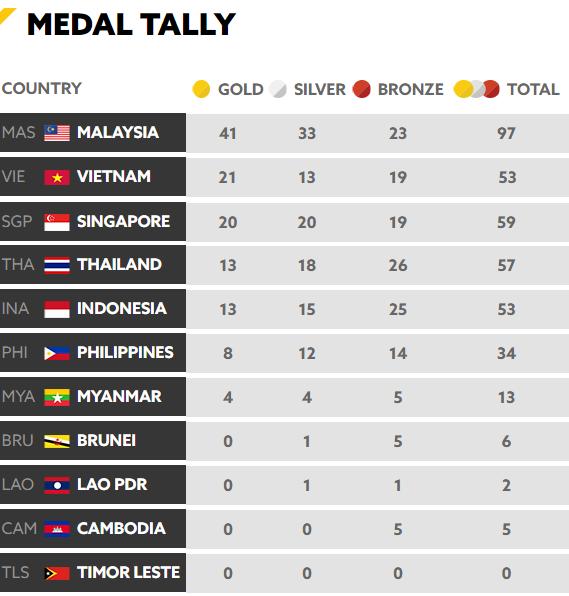 Tổng kết BXH SEA Games 29 ngày 23/8: Singapore rất cố gắng nhưng vẫn sau Việt Nam - Ảnh 6.