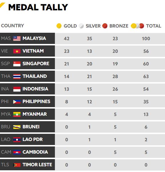 Tổng kết BXH SEA Games 29 ngày 23/8: Singapore rất cố gắng nhưng vẫn sau Việt Nam - Ảnh 5.