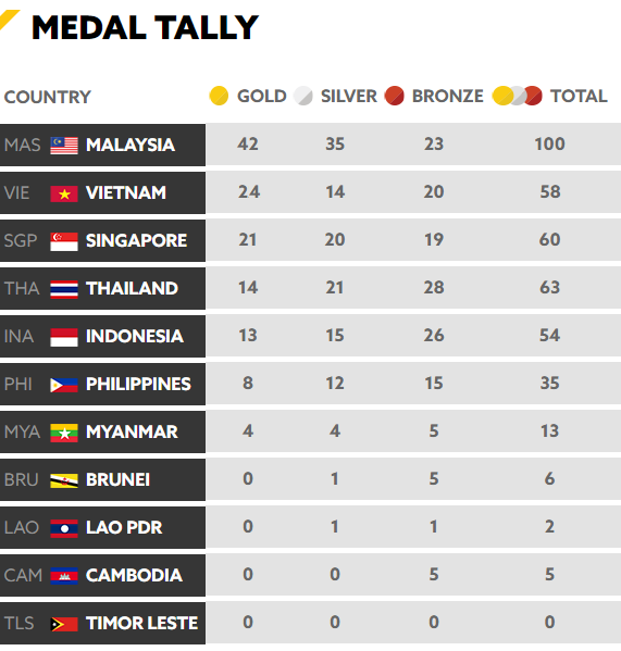 Tổng kết BXH SEA Games 29 ngày 23/8: Singapore rất cố gắng nhưng vẫn sau Việt Nam - Ảnh 4.