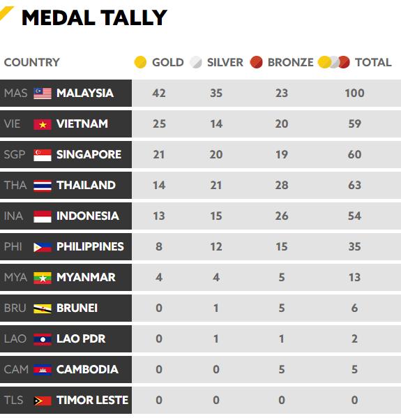 Tổng kết BXH SEA Games 29 ngày 23/8: Singapore rất cố gắng nhưng vẫn sau Việt Nam - Ảnh 3.