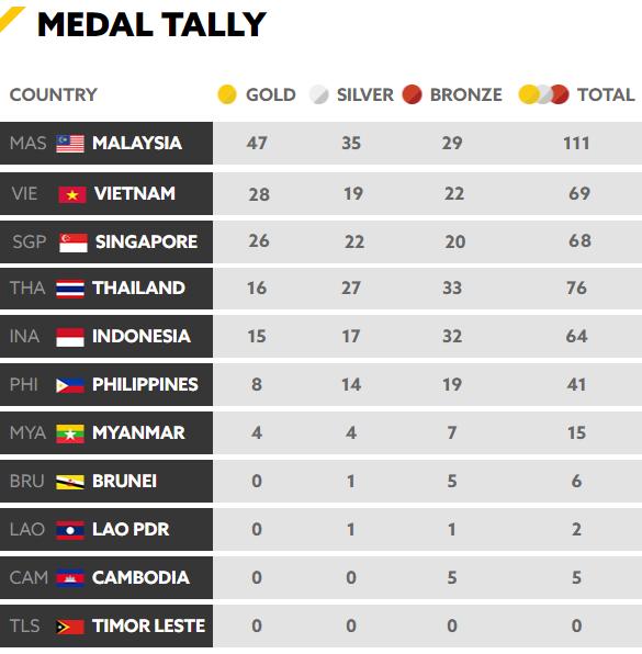 Tổng kết BXH SEA Games 29 ngày 23/8: Singapore rất cố gắng nhưng vẫn sau Việt Nam - Ảnh 2.