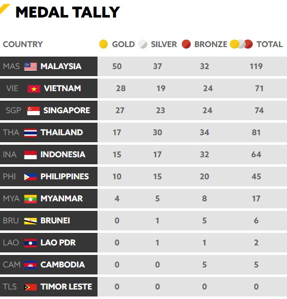 Tổng kết BXH SEA Games 29 ngày 23/8: Singapore rất cố gắng nhưng vẫn sau Việt Nam - Ảnh 1.