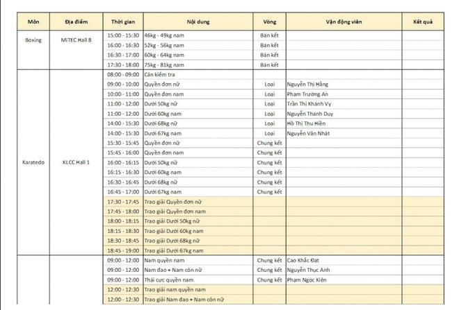 Chốt BXH SEA Games 29 ngày 22/8: Thái Lan vẫn bị Việt Nam bỏ xa - Ảnh 13.
