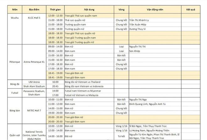 Chốt BXH SEA Games 29 ngày 22/8: Thái Lan vẫn bị Việt Nam bỏ xa - Ảnh 14.