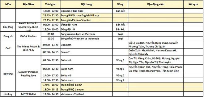 Tổng kết BXH SEA Games 29 ngày 23/8: Singapore rất cố gắng nhưng vẫn sau Việt Nam - Ảnh 15.