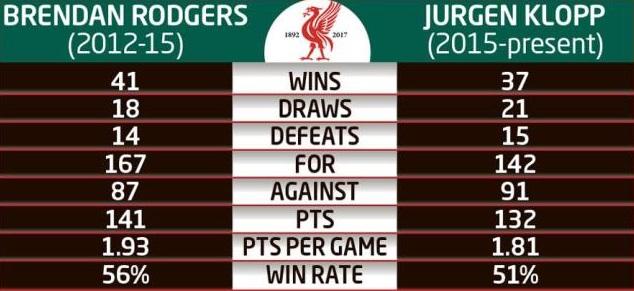 Điều Klopp làm giỏi nhất đang phá hỏng Liverpool - Ảnh 2.