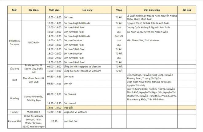 Chốt BXH SEA Games 29 ngày 22/8: Thái Lan vẫn bị Việt Nam bỏ xa - Ảnh 15.