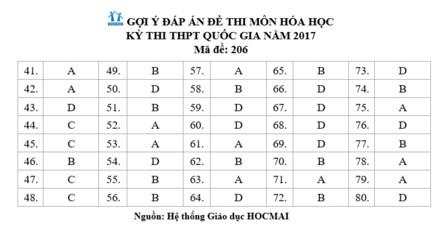 Đáp án môn thi Hóa Học THPT Quốc gia 2017