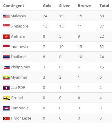 Tổng kết SEA Games 29 ngày 21/8: Ánh Viên phá kỷ lục, giành HCV SEA Games - Ảnh 1.