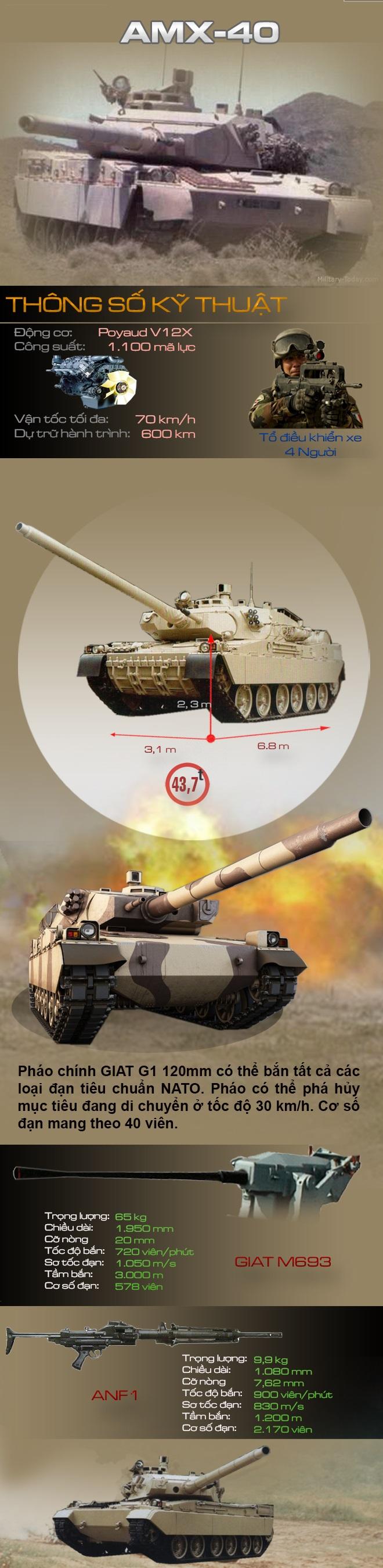 AMX-40 - Xe tăng 2 đại bác độc đáo của Pháp - Ảnh 1.