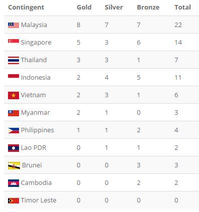 Tổng kết SEA Games 29 ngày 20/8: Wushu lập công đầu; TDDC giành HCV ấn tượng - Ảnh 10.