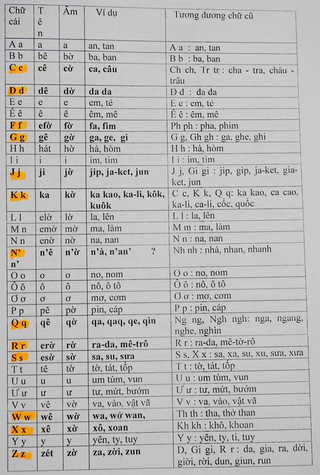 GS Ngô Đức Thịnh: Đề xuất cải cách chữ cái tiếng Việt không hợp tình và là tối kiến - Ảnh 1.