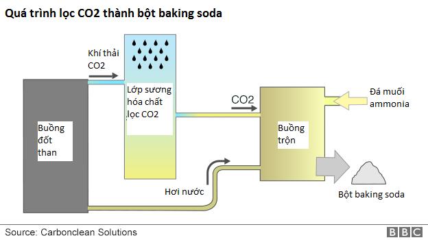 Nhà máy hóa chất tại Ấn Độ này đã lắp đặt hệ thống xử lý CO2, biến chúng thành bột baking soda để làm bánh - Ảnh 1.