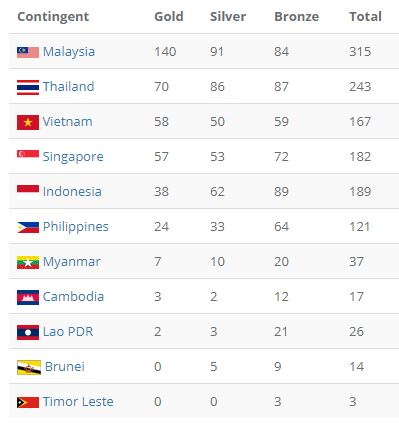 Lịch thi đấu SEA Games 29 ngày 30/8: Việt Nam có nguy cơ bị Singapore vượt mặt - Ảnh 2.