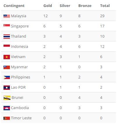 Tổng kết SEA Games 29 ngày 20/8: Wushu lập công đầu; TDDC giành HCV ấn tượng - Ảnh 6.