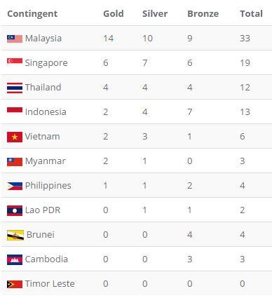 Tổng kết SEA Games 29 ngày 20/8: Wushu lập công đầu; TDDC giành HCV ấn tượng - Ảnh 5.