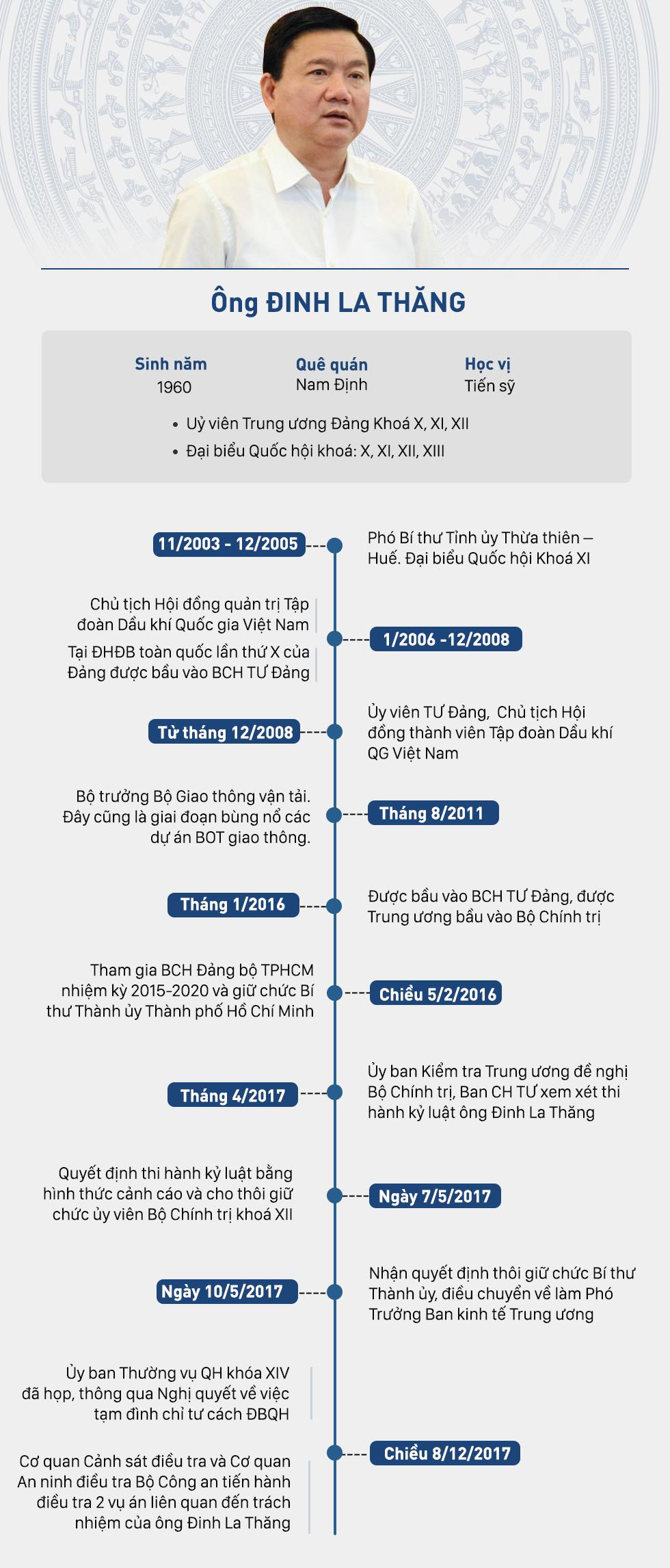 [Infographic] Những chức vụ ông Đinh La Thăng đã trải qua - Ảnh 1.