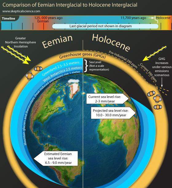 Mực nước biển cao kỷ lục, chúng ta đứng trước nguy cơ của thảm họa 100.000 năm trước? - Ảnh 2.