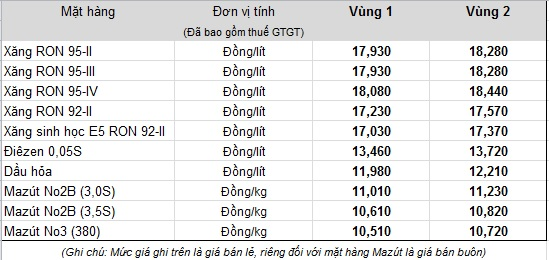 Chính thức điều chỉnh giá bán lẻ xăng dầu từ 15h chiều nay - Ảnh 1.