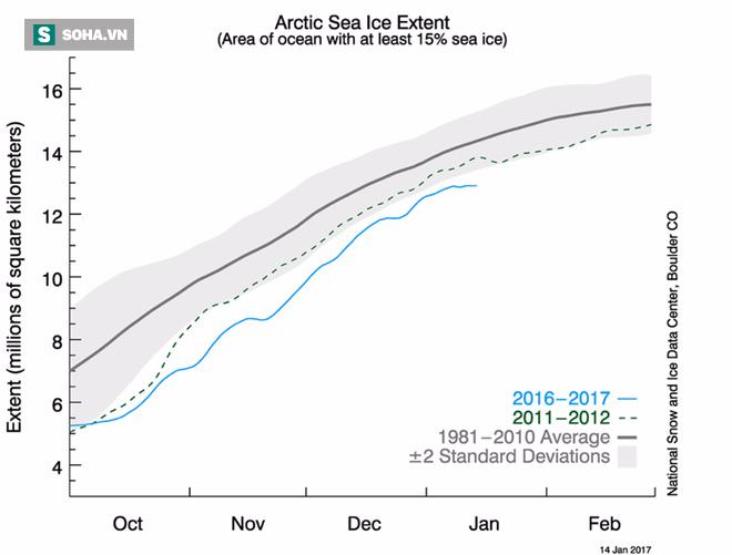 Cảnh báo: Chưa bao giờ băng trên thế giới lại thấp ở mức kỷ lục như năm nay - Ảnh 2.