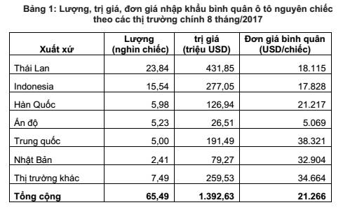 Về Việt Nam, xe ô tô nhập khẩu của quốc gia nào có giá rẻ nhất? - Ảnh 1.