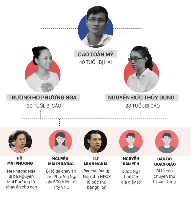 Hoa hậu Phương Nga, Thùy Dung được tại ngoại, dừng xét xử để điều tra bổ sung - Ảnh 6.