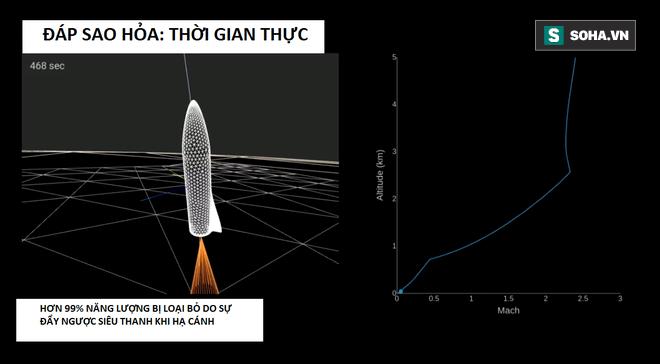 Bài diễn thuyết điên rồ của Elon Musk: 100.000 đô là có nhà ở sao Hỏa, 7 năm nữa thôi! - Ảnh 15.