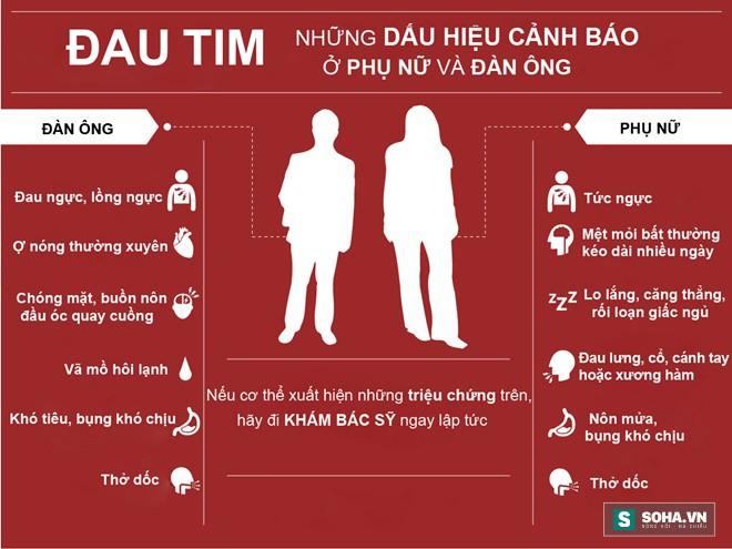 Cơn đau tim ở phụ nữ và đàn ông khác nhau: Ai cũng nên biết dấu hiệu để tự cứu sống mình - Ảnh 2.