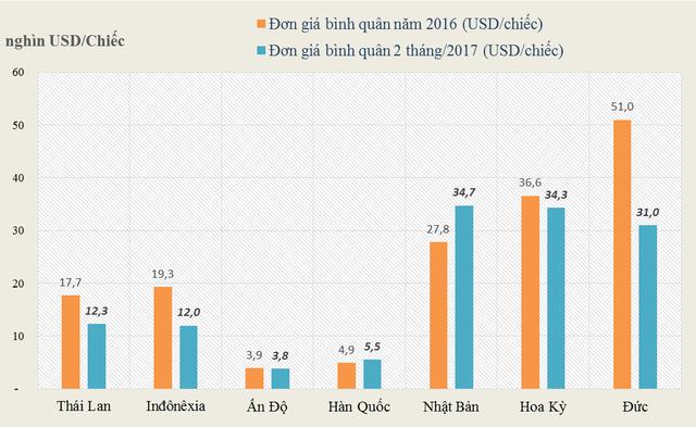 Ô tô Ấn 84 triệu, xe Indonesia 265 triệu: Tìm mua xế hộp rẻ - Ảnh 2.