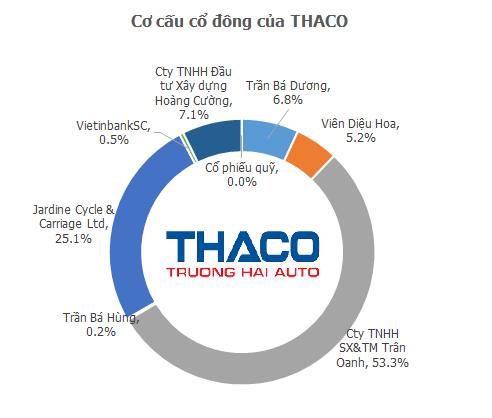 Tại sao ông Trần Bá Dương nắm chưa tới 7% vốn tại Thaco nhưng vẫn là người quyền lực nhất? - Ảnh 2.