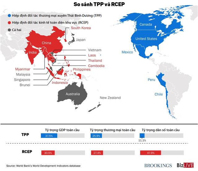 [Infographic] So kè sức mạnh của TPP và RCEP - Ảnh 1.