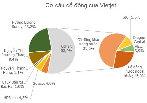 Vietjet Air đạt 27.500 tỷ doanh thu năm 2016, dự kiến giá niêm yết 90.000 đồng/cp - Ảnh 1.