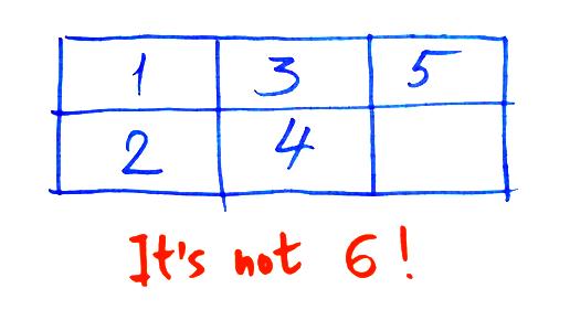 Một câu đố đơn giản nhưng lại không thể giải quyết được bằng toán học! - Ảnh 1.