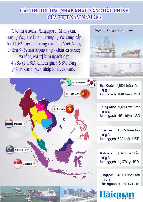 [Infographic] Toàn cảnh hoạt động nhập khẩu xăng dầu của Việt Nam năm 2016 - Ảnh 1.