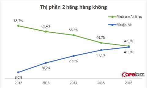 Vietjet Air của nữ tỷ phú giàu nhất Việt Nam đang bay rất nhanh, sắp vượt mặt Vietnam Airlines ngay trong năm nay - Ảnh 1.