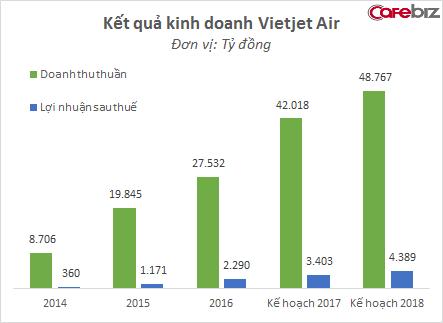 Vietjet Air của nữ tỷ phú giàu nhất Việt Nam đang bay rất nhanh, sắp vượt mặt Vietnam Airlines ngay trong năm nay - Ảnh 2.