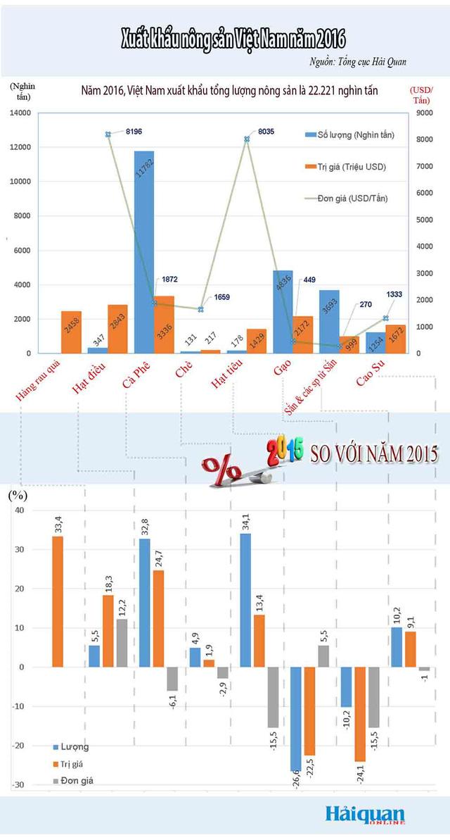 [Infographic] Toàn cảnh nhóm hàng nông sản trong năm 2016 - Ảnh 1.