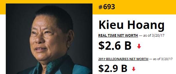 Tỷ phú Hoàng Kiều rơi khỏi Top 500 người giàu nhất thế giới - Ảnh 1.