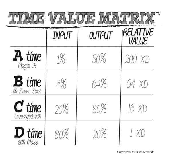 Đằng sau nguyên tắc 80/20: Dành 1% thời gian vi diệu mỗi ngày để tạo ra 50% kết quả - Ảnh 2.