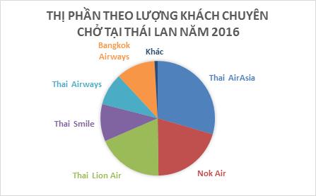 Không chỉ Vietnam Airlines lép vế trước Vietjet, nhiều hãng hàng không truyền thống cũng đang lâm cảnh thất thế tại châu Á - Ảnh 1.