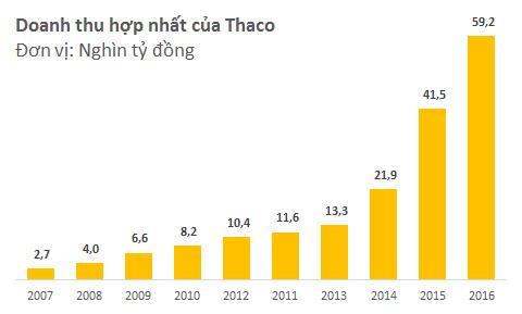 Người Việt ồ ạt mua xe mới, Ô tô Trường Hải đạt doanh thu gần 60.000 tỷ đồng, bình quân mỗi ngày lãi hơn 1 triệu USD - Ảnh 1.