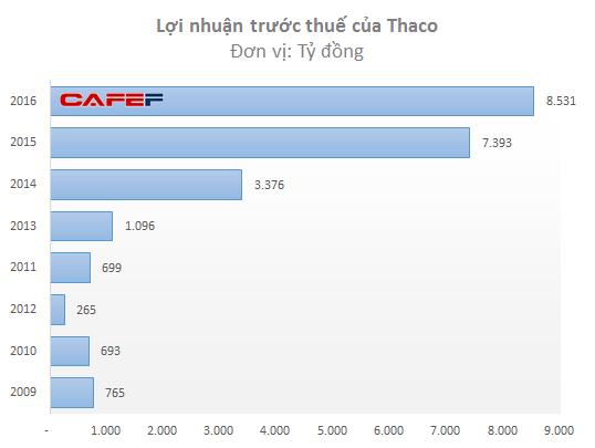 Người Việt ồ ạt mua xe mới, Ô tô Trường Hải đạt doanh thu gần 60.000 tỷ đồng, bình quân mỗi ngày lãi hơn 1 triệu USD - Ảnh 2.