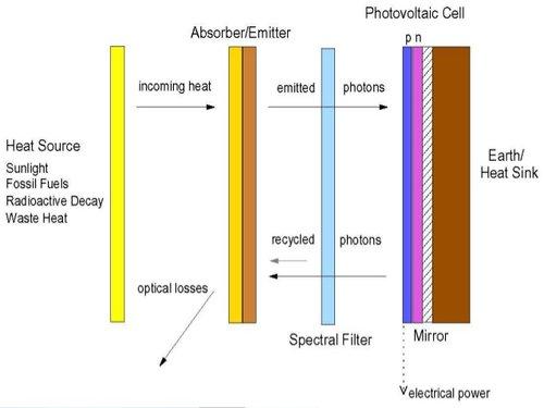 Tạo ra thiết bị có thể biến hơi nóng thành điện năng - Ảnh 1.