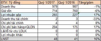 Thịt lợn giảm mạnh, Vissan báo lãi tăng trưởng 2 chữ số quý 1/2017 - Ảnh 1.