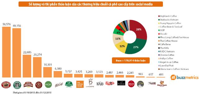 """15 năm tăng từ 2 lên 180 cửa hàng: Không phải chiến lược """"bình dân hóa"""", đây mới là điều làm nên thành công cho Highlands Coffee - Ảnh 1."""