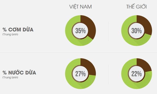 Đem nước dừa đi đóng hộp, một công ty đã nâng giá trị nước dừa tươi lên 300 lần, xuất khẩu hơn 40 nước, giải bài toán đầu ra cho hàng nghìn nông dân Bến Tre - Ảnh 2.