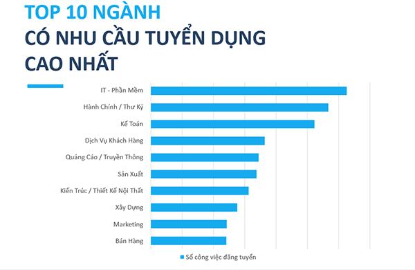 Lương 100 triệu/tháng, công ty Việt vẫn khát lập trình viên - Ảnh 1.
