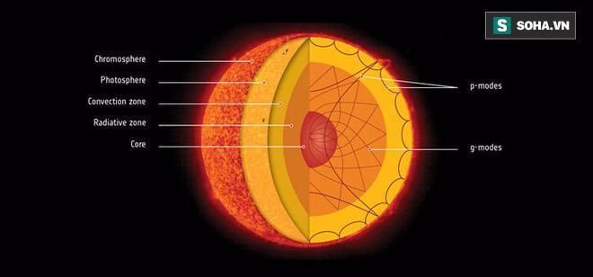 Phát hiện loại sóng sau 40 năm tìm kiếm, giới khoa học tiết lộ bí mật về lớp nhân Mặt Trời - Ảnh 1.